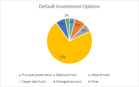 What is the best investment option for 401k