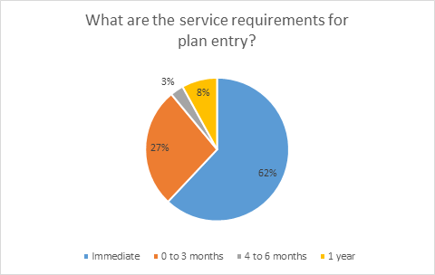 service-requirements
