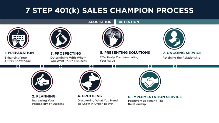 7 Step Sales Champion Infographic